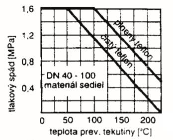 Kohút použizie tlak do DN10