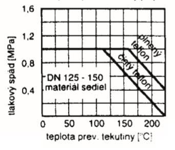 Kohút použizie tlak od DN125